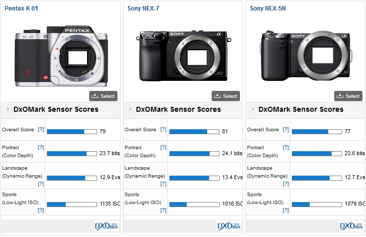 K-01 vs NEX-7 vs NEX-5N