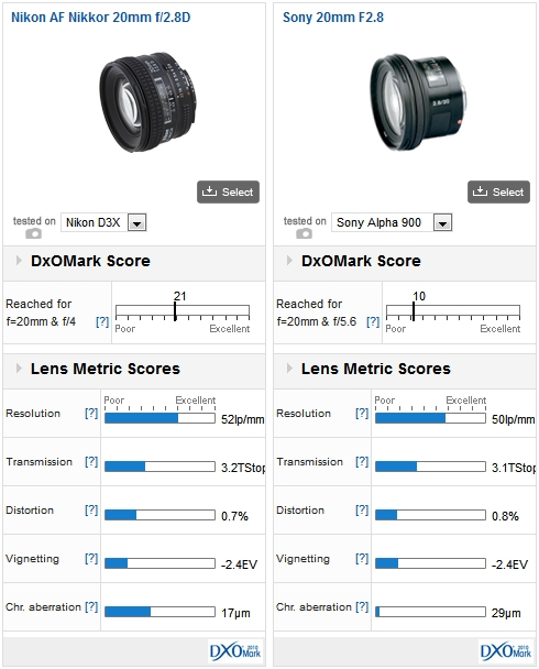 Nikon AF Nikkor 20mm f/2.8D mounted on a Nikon D3x vs Sony AF 20mm F2.8 mounted on a Sony Alpha 900