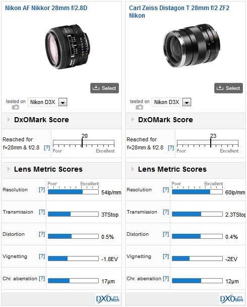 Nikon AF Nikkor 28mm f/2.8D vs Carl Zeiss Distagon T 28mm f/2 ZF2 Nikon mounted on a Nikon D3x