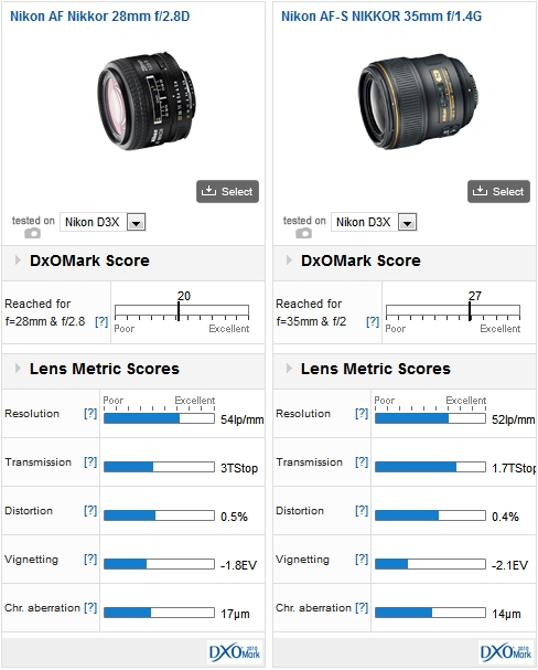 Nikon AF Nikkor 28mm f/2.8D vs Nikkor AF-S NIKKOR 35mm f/1.4G