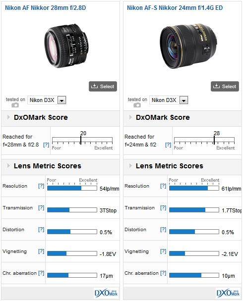 Nikon AF Nikkor 28mm f/2.8D vs Nikkor AF-S Nikkor 24mm f/1.4G ED