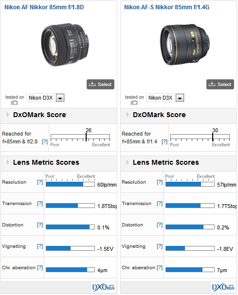 Nikon AF Nikkor 85mm f/1.8D vs Nikon AF-S Nikkor 85mm f/1.4G, both mounted on a Nikon D3x