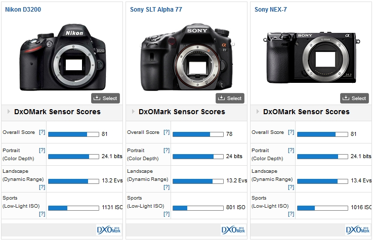 The Nikon D3200 vs the Sony NEX-7 and the Sony SLT Alpha 77