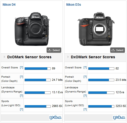 Nikon D4 vs Nikon D3s 