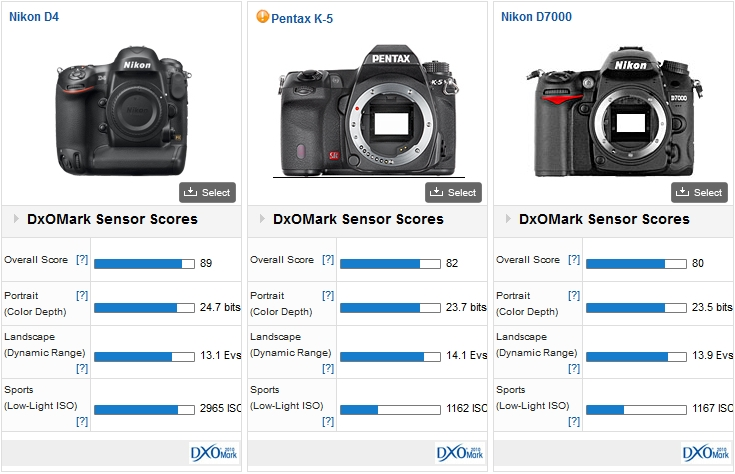 Nikon D4 vs Nikon D7000 vs Pentax K5