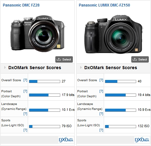 Panasonic DMC-FZ28 vs Panasonic DMC-FZ150