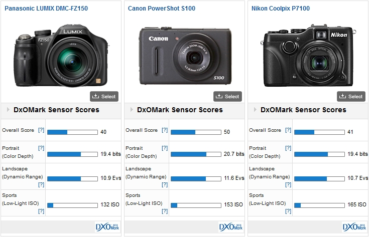 Panasonic FZ150 vs Canon S100 vs Nikon P71000
