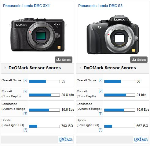 Panasonic GX1 vs Panasonic G3