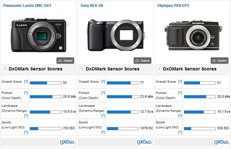 Panasonic GX1 vs Sony NEX-5N vs Olympus PEN EP3