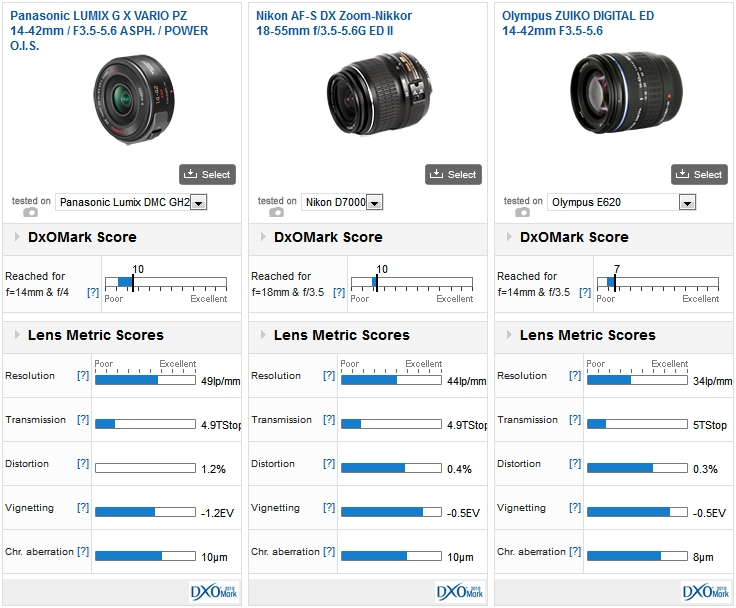 Panasonic LUMIX G X VARIO PZ 14-42mm / F3.5-5.6 ASPH. / POWER O.I.S. vs Nikon AF-S DX Zoom-Nikkor 18-55mm f/3.5-5.6G ED II vs Olympus ZUIKO DIGITAL ED 14-42mm F3.5-5.6