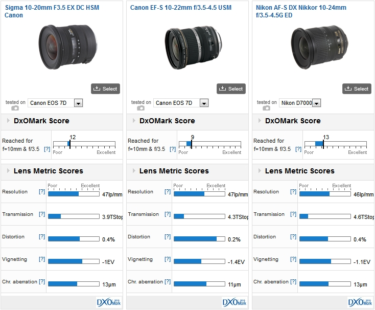 Sigma 10-20mm F3.5 EX DC HSM Canon vs Canon EF-S 10-22mm f/3.5-4.5 USM vs Nikon AF-S DX Nikkor 10-24mm f/3.5-4.5G ED on a Canon EOS 7D and on a Nikon D7000