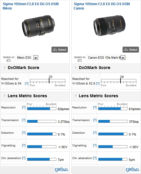 The Sigma 105mm F2.8 EX DG OS HSM Nikon & Canon, mounted on a Nikon D3x and Canon 1Ds Mark III