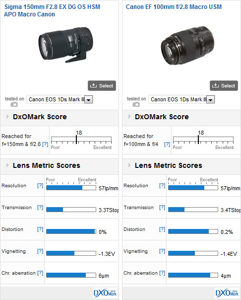 Sigma 150mm F2.8 EX DG OS HSM APO Macro Canon vs Canon EF 100mm f/2.8 Macro USM