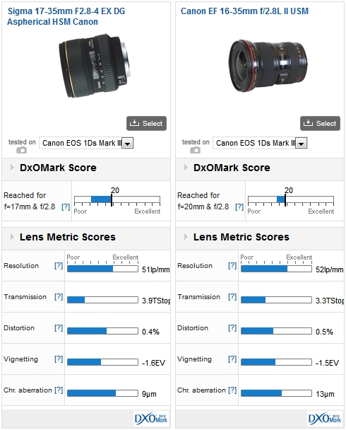 Sigma 17-35mm F2.8-4 EX DG Aspherical HSM Canon vs Canon EF 16-35mm f/2.8L II USM mounted on a Canon EOS 1Ds Mark III