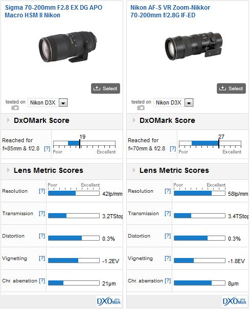 Nikon AF-S VR Zoom-Nikkor 70-200mm f/2.8G IF-ED vs Sigma 70-200mm f2.8 EX DG APO Macro HSM II