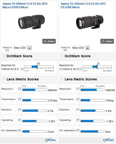 Sigma 70-200mm f2.8 EX DG APO Macro HSM II vs Sigma 70-200mm f2.8 EX DG APO OS HSM