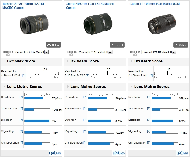 Tamron SP AF 90mm F/2.8 Di MACRO Canon vs Sigma 105mm F/2.8 EX DG Macro Canon vs Canon EF 100mm F/2.8 Macro USM on a Canon EOS 1Ds Mark III