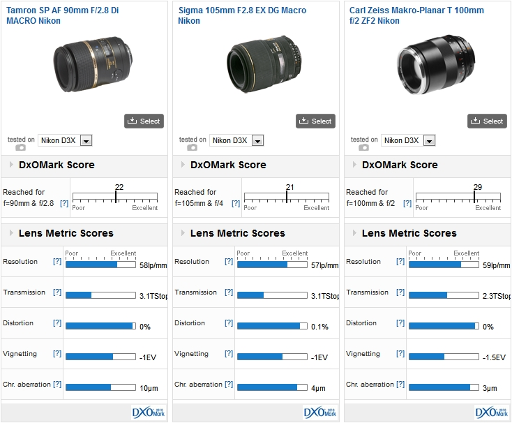 Tamron SP AF 90mm F/2.8 Di MACRO Nikon vs Sigma 105mm F2.8 EX DG Macro Nikon vs Carl Zeiss Makro-Planar T 100mm f/2 ZF2 Nikon on a Nikon D3X