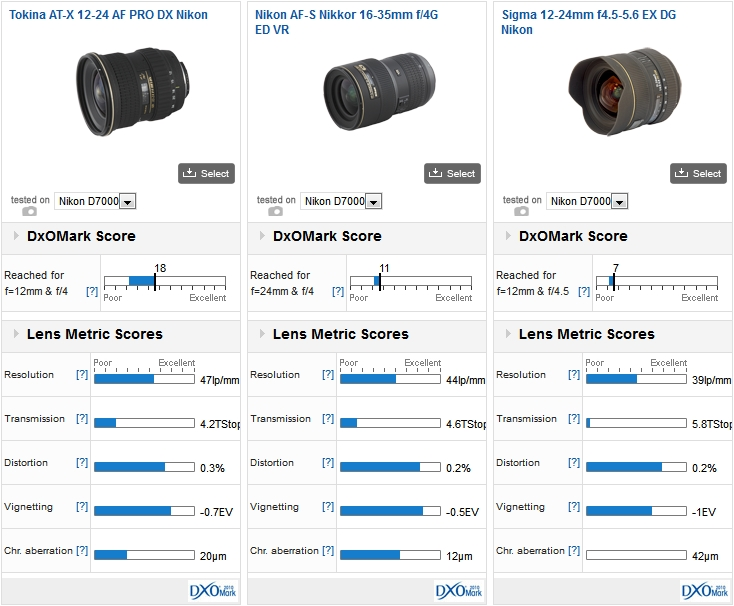 Tokina AT-X 12-24 AF PRO DX Nikon vs Nikon AF-S Nikkor 16-35mm f/4G ED VR vs Sigma 12-24mm f4.5-5.6 EX DG Nikon on a Nikon D7000 and a Nikon D3x