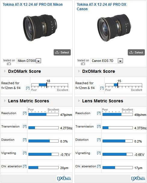 Results: Tokina AT-X 12-24 AF PRO DX on the Nikon D7000 and the Canon EOS 7D