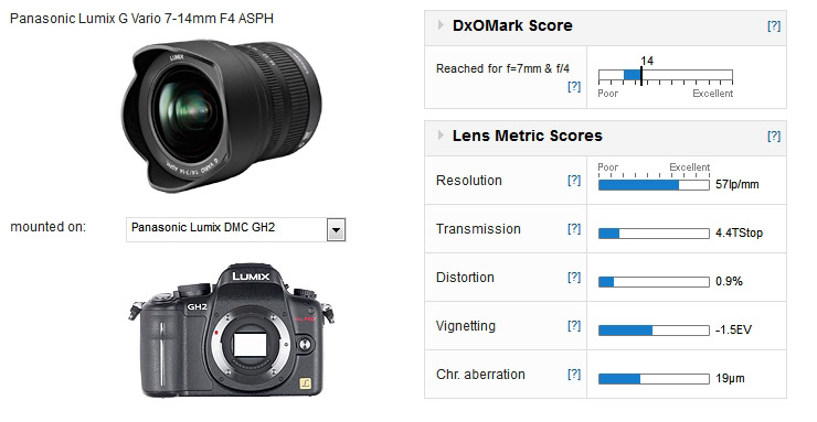Panasonic LUMIX G Vario 7-14mm F/4 ASPH scores
