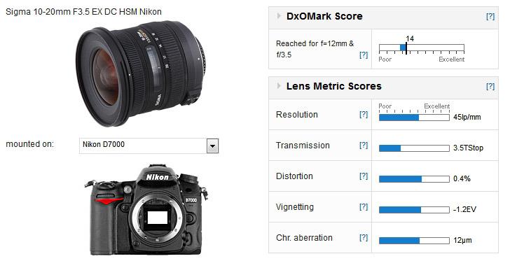 Sigma 10-20mm F3.5 EX DC HSM Nikon