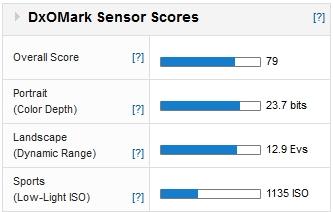 Pentax K01 scores