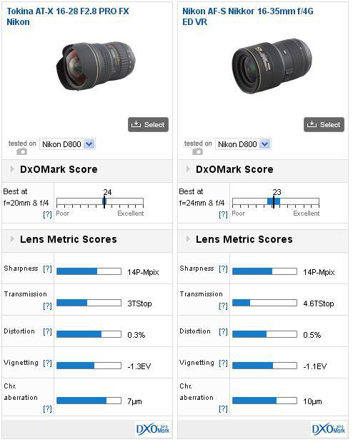 DxOMark D800推薦鏡頭 廣角鏡頭篇