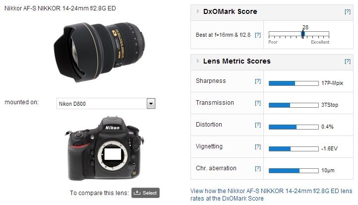 Nikon 14-24mm f2.8_score