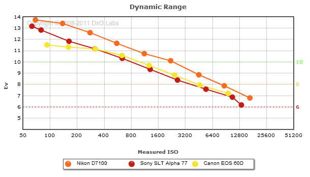 DxOMark對D7100測試出爐