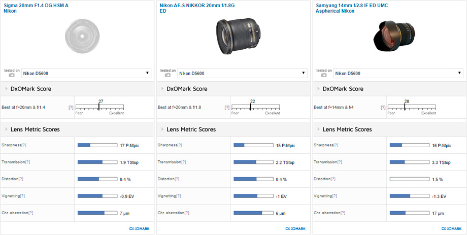 Sigma 20mm F1.4 DG HSM A Nikon vs Nikon AF-S NIKKOR 20mm f/1.8G ED vs Samyang 14mm f/2.8 IF ED UMC Aspherical Nikon