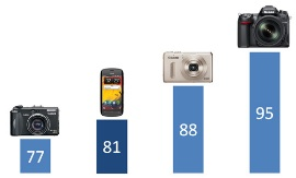 DxOMark Mobile first quick glance: Smartphones beat 5-year-old DSCs