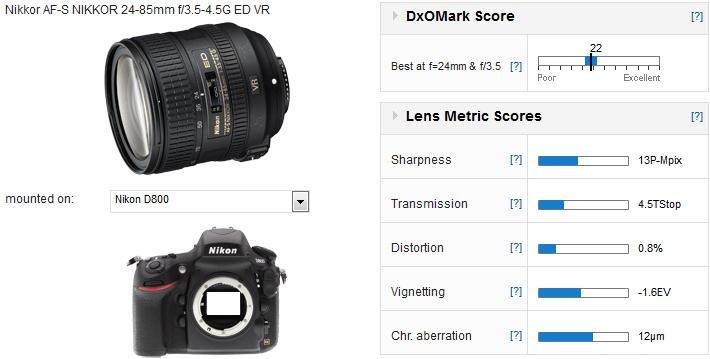 01-measurement-Nikon-AF-S-Nikkor-24-85mm-f3.5-4.5G-ED-VR-dxomark