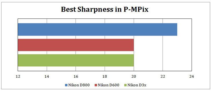 01-Nikon-D600-lenses