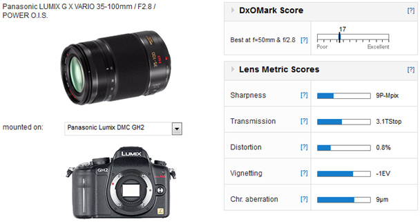 01-Panasonic-Lumix-G-Vario-35-100mm-f2.8-Power-O.I.S-review-dxomark