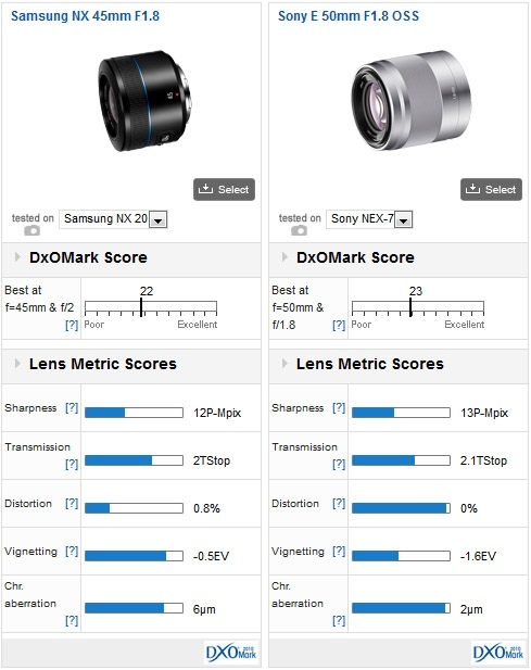 01-samsung-nx-lenses-dxomark-review
