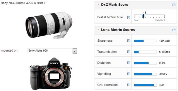 01-Sony-70-400-F4-5.6-Measurement-DxOmark
