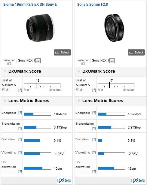 01-sony-nex7-lens-recommendation-dxomark