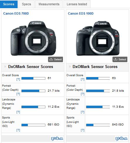 02-canon-eos-100D-dxomark-review