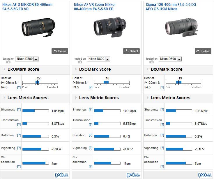 02-Nikon-AF-S-Nikkor-80-400-f4.5-5.6G-ED-VR
