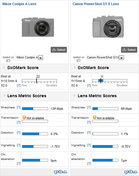02-Nikon-Coolpix-A-lens-Comparison2