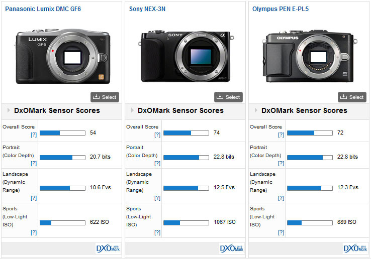 02-Panasonic-Lumix-DMC-GF6-dxomar_overall_score