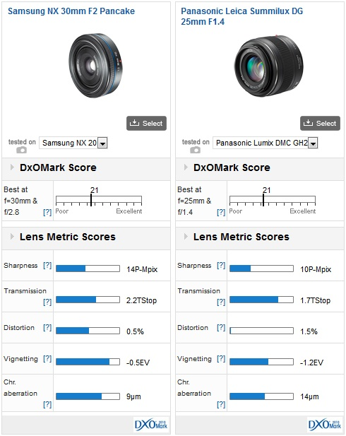 02-samsung-nx-lenses-dxomark-review