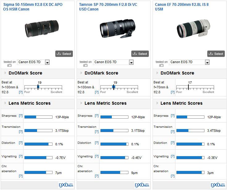 02-Sigma-50-150mm-f2.8-EX-DC-APO-OS-HSM-comparison-dxomark