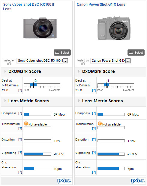 02-Sony-Cyber-shot-DSC-RX100-II-dxomark-review