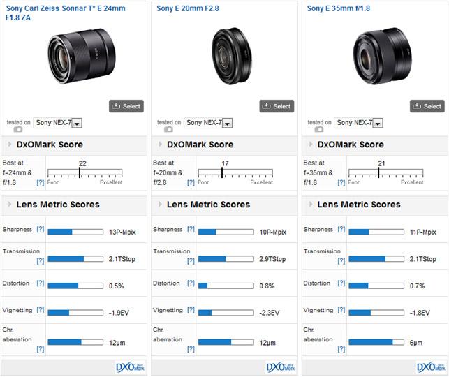 02-sony-nex7-lens-recommendation-dxomark