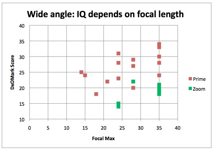 02-wide-angle-iq