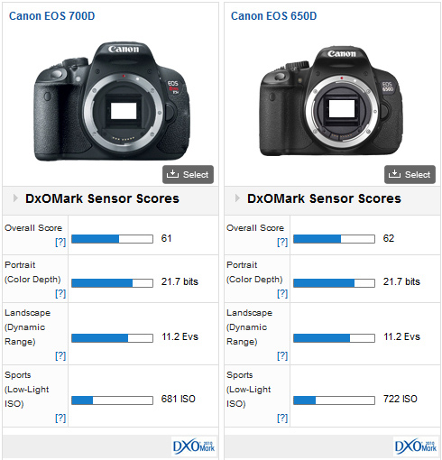 03-canon-eos-700d-review-dxomark-comp1