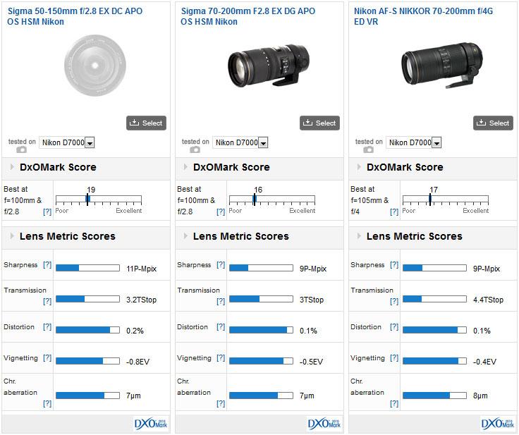 03-Sigma-50-150mm-f2.8-EX-DC-APO-OS-HSM-comparison-dxomark