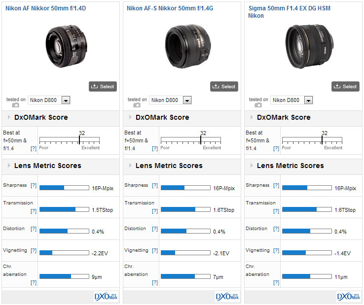 Which lenses for your Nikon D800? - DxOMark